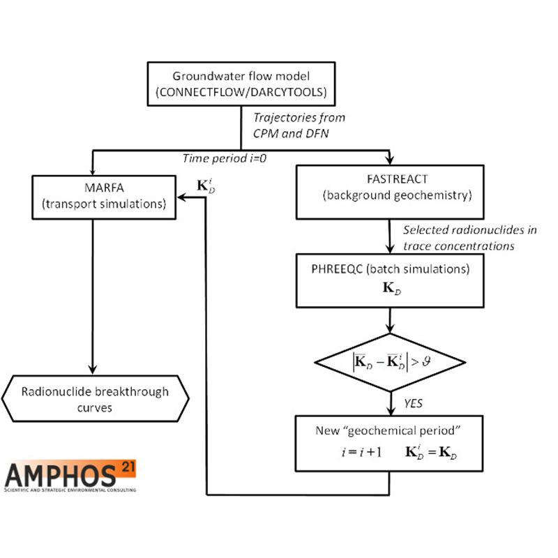 iFM - AMPHOS21